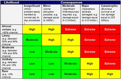 Risk essment Physical Resources Risk essment Template ... on